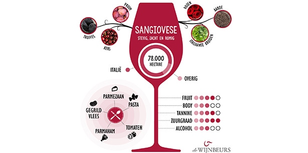Wijnverhaal Aurelia Sangiovese Riserva - 1