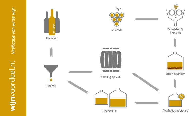 Vinificatie witte wijn